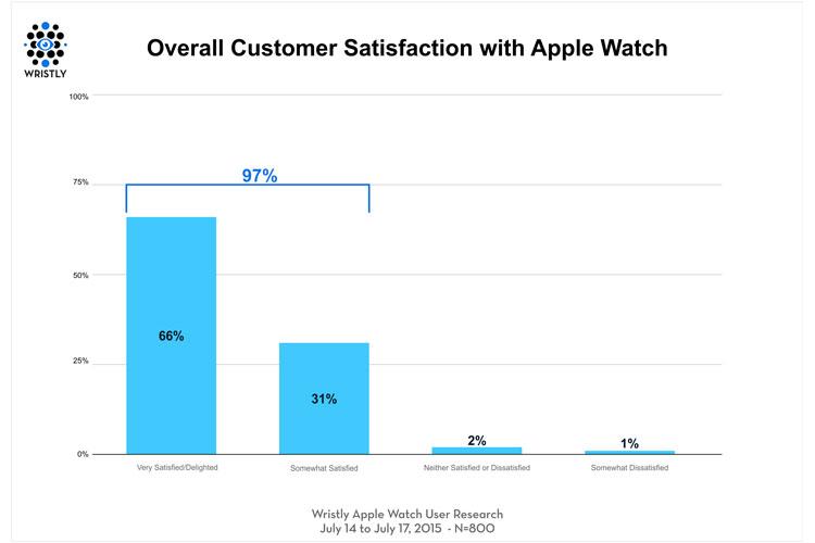 Apple-Watch-clienti-suoer-soddisfatti