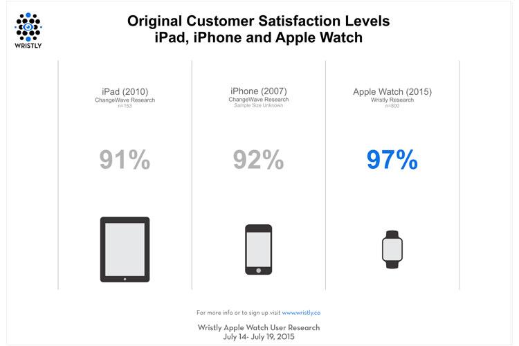 Il 97% dei clienti è soddisfatto di Apple Watch