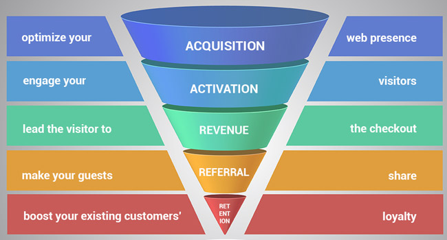 Funnel del Growth Hacking