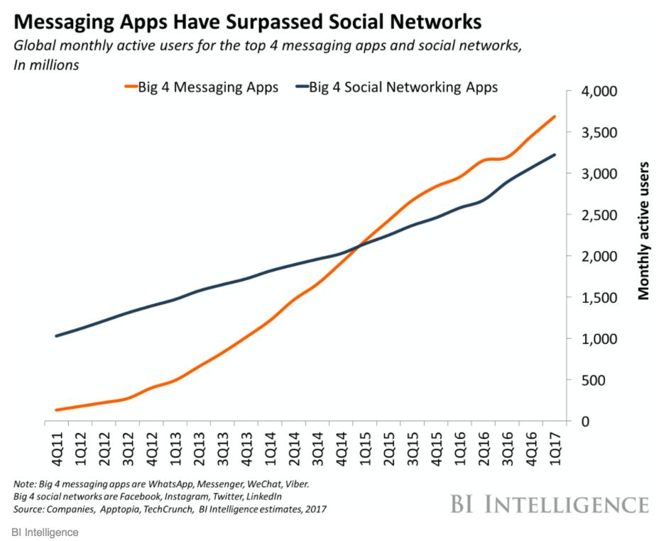 Dati sull'utilizzo di app di messaggistica istantanea